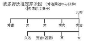 波多野家推定家系図